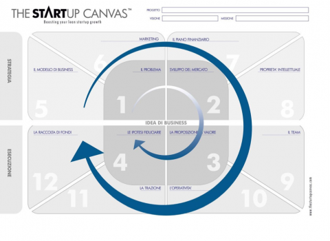 The Startup Canvas con frecce