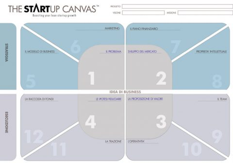 The Startup Canvas modello
