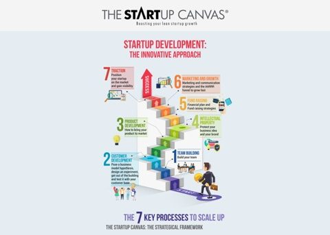 the startup canvas i 7 key processes