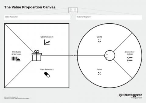value proposition canvas strategyzer